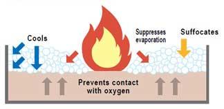 Alat Pemadam Api Busa dan Klasifikasi A dan B