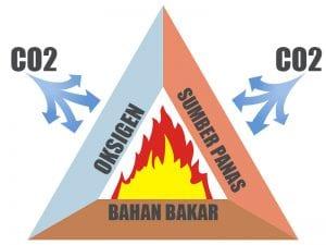 Mengapa CO2 Dapat Memadamkan Api? Begini Cara Kerjanya